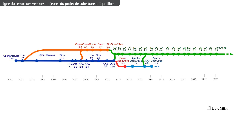 Ligne du temps des branches du projet OpenOffice
